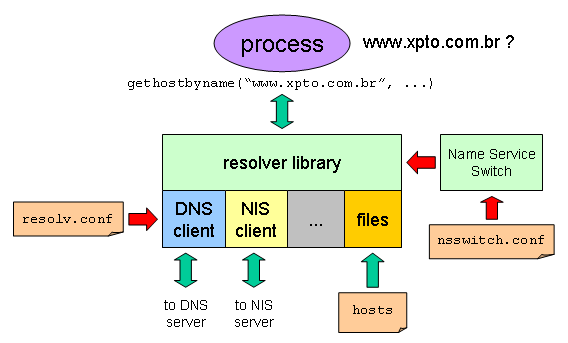 dns-resolver.png